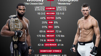 Choque de Titãs: Raio-X de Tyron Woodley vs. Stephen Thompson